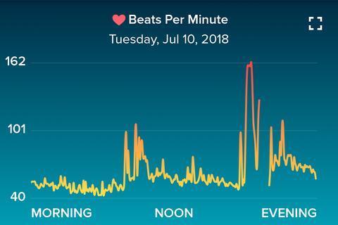 Heart Beats Per Minute Tracker