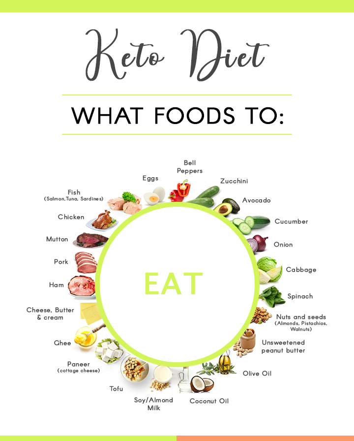 What foods to eat while following Keto Diet Plan?