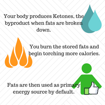 What is Ketosis in Keto Diet?