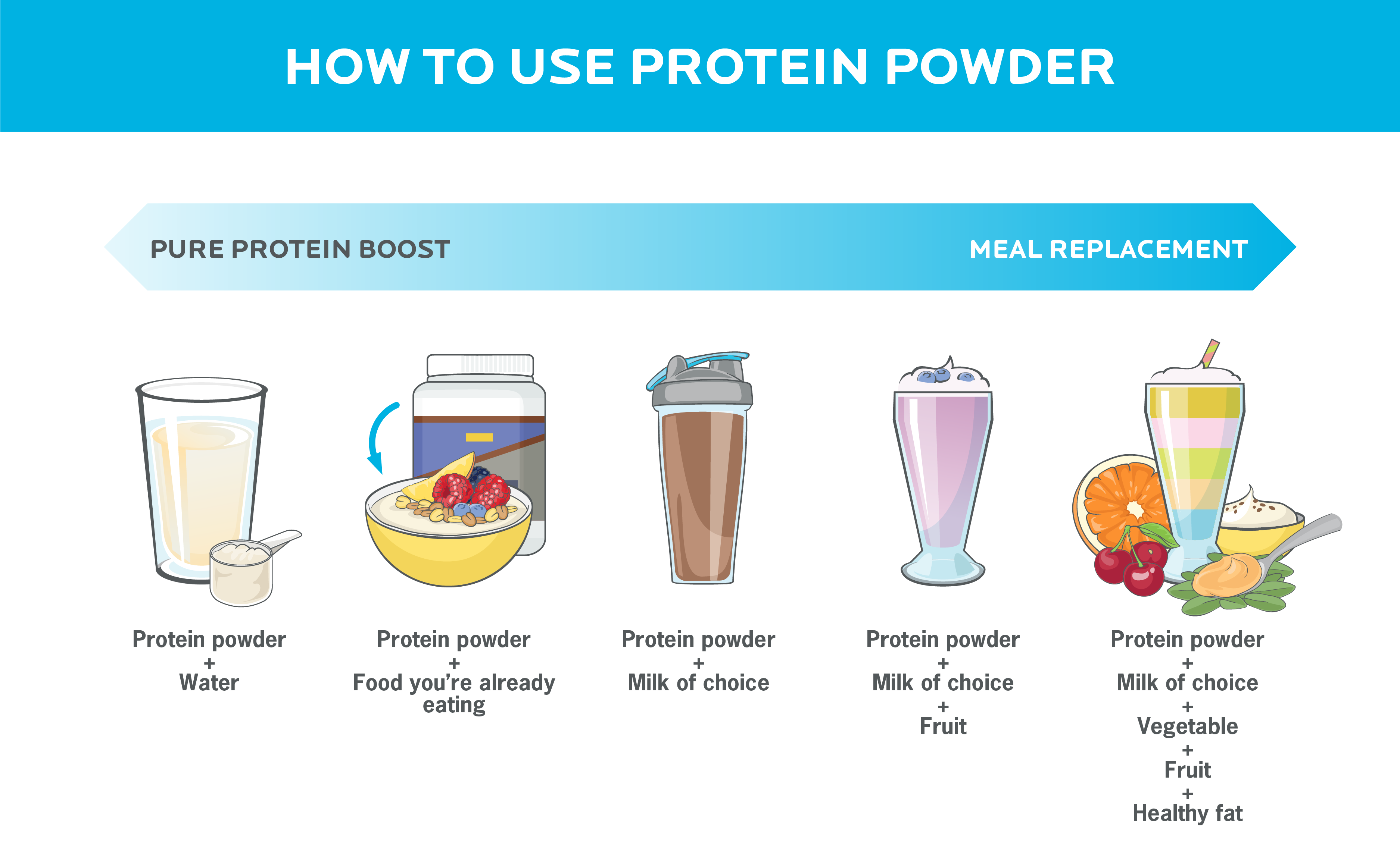 Different ways to use protein powder, from a pure protein boost when mixed with water to a meal replacement smoothie.