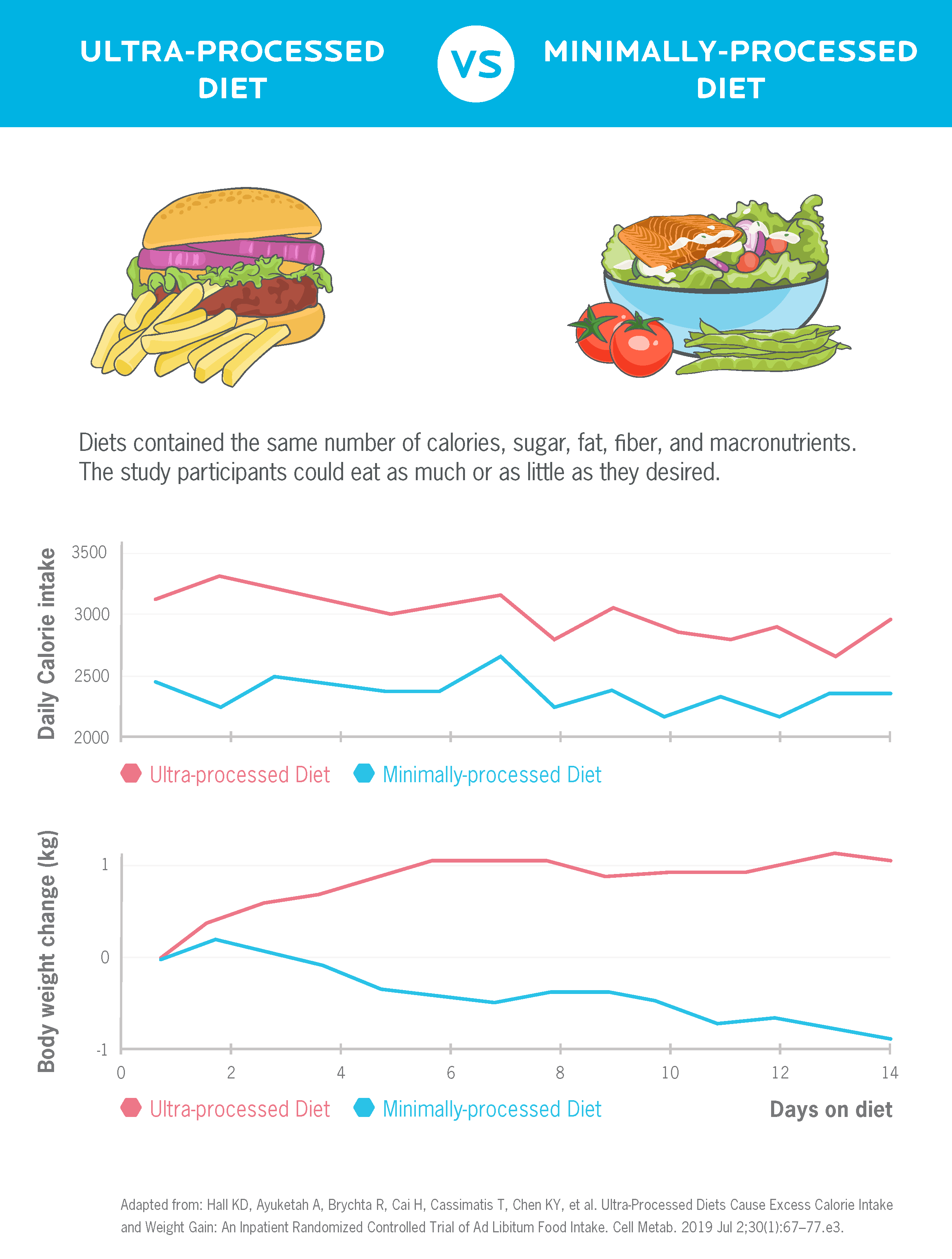 This shows study results of an ultra-processed diet versus a minimally-processed diet. Graphs show that people eating an ultra-processed diet ate more calories and gained weight, while those eating a minimally-processed diet ate fewer calories and lost weight.
