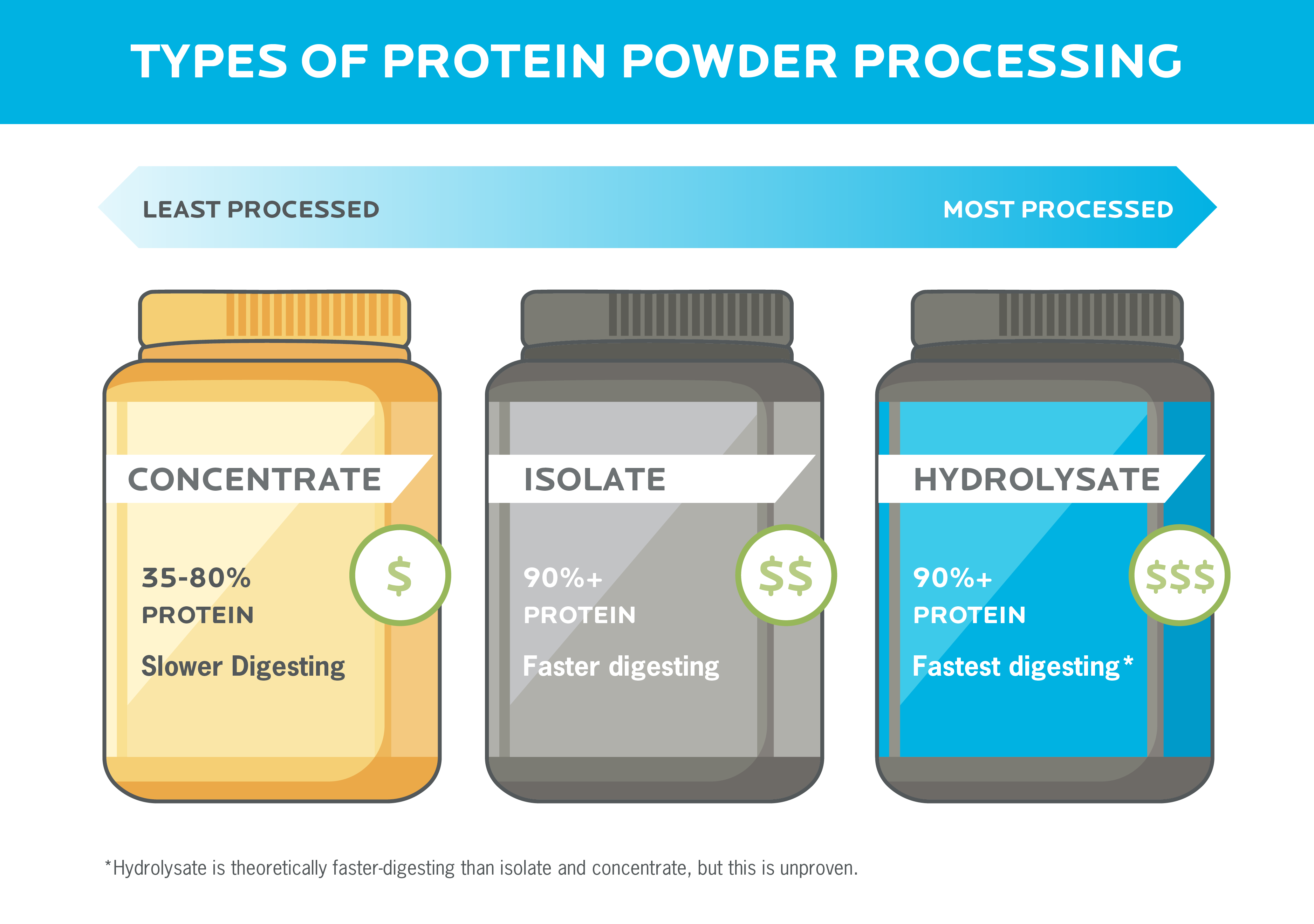 Three tubs of protein powder show the differences between protein concentrate, isolate, and hydrolysate.