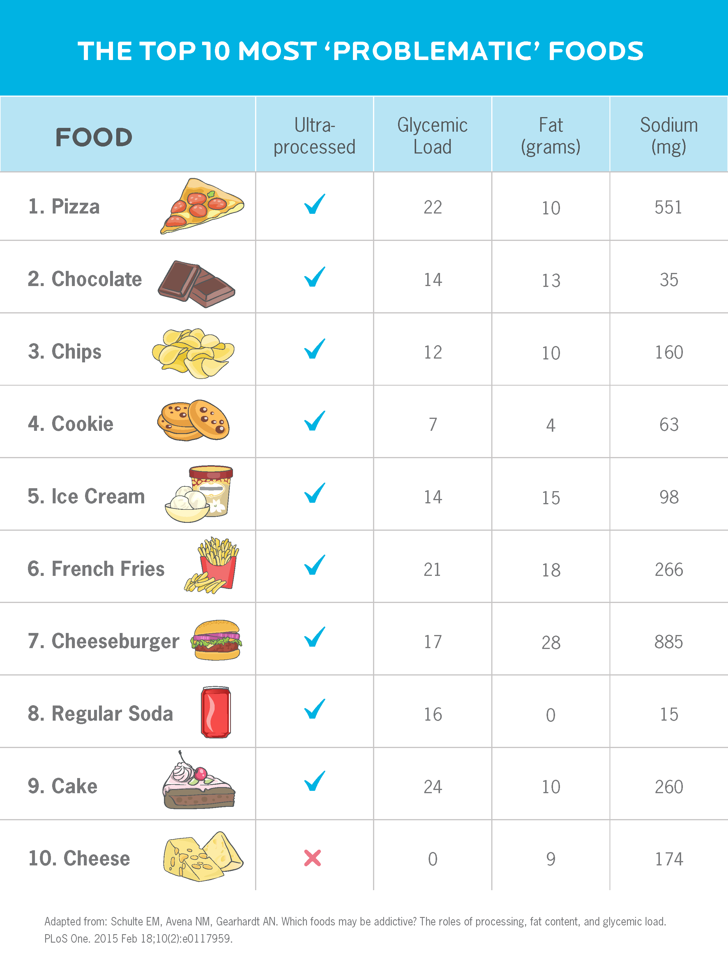 """A chart showing the top 10 most """"addictive"""" foods. In order, they are: 1) pizza, 2) chocolate, 3) chips, 4) cookie, 5) ice cream, 6) French fries, 7) cheeseburger, 8) regular soda, 9) cake, 10) cheese.) All but one of the foods (cheese) are ultra-processed."""