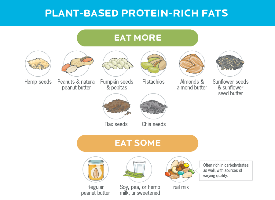 An infographic with illustrations of fats that also contain protein.