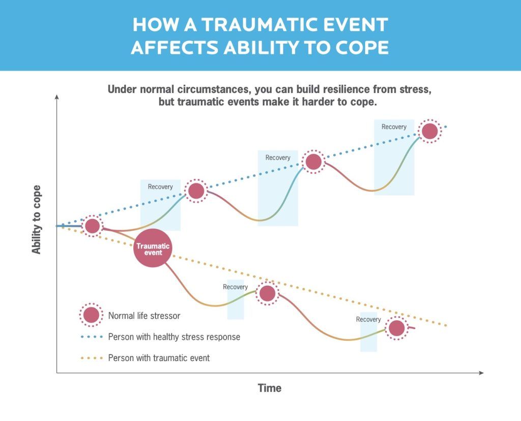 A graph showing how a traumatic event negatively impacts ability to cope with stress over time.
