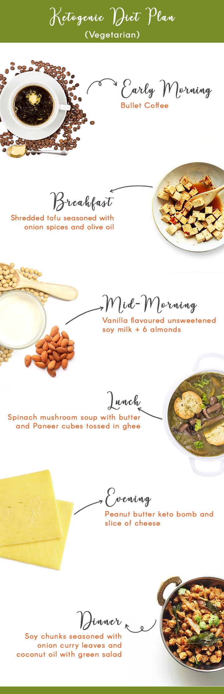 Vegetarian Keto Diet Plan