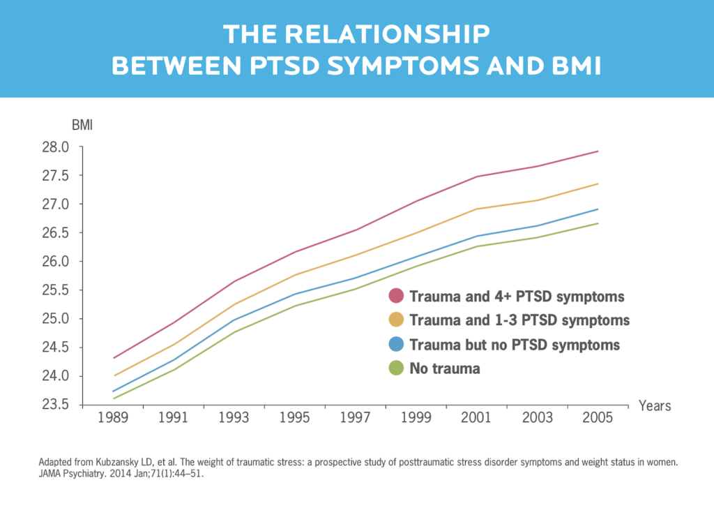 A graph showing the relationship between PTSD and increased BMI.