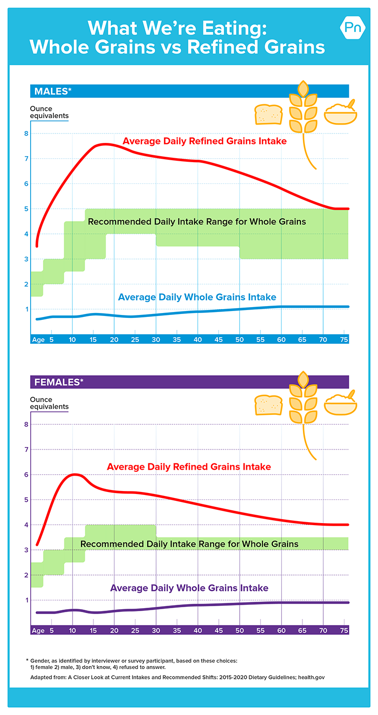 Chart shows 1) recommended intake for whole grains, 2) actual intake of whole grains, and 3) intake of refined grains. Refined grains are much higher then recommended intake, and whole grains are much lower than recommended intake.