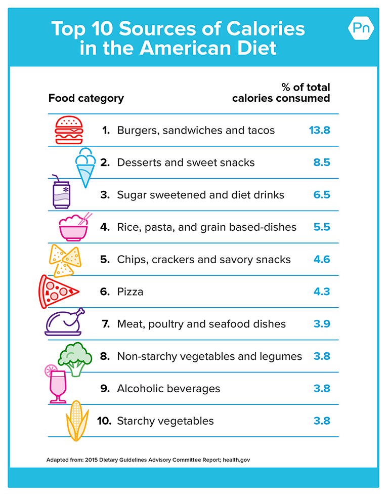 Chart shows the top 10 sources of calories in the American diet: 1. Burgers, sandwiches, and tacos (13.8%); 2. Desserts and sweet snacks (8.5%). 3. Sugar sweetened and diet drinks (6.5%); 4. Rice, pasta, grain-based dishes (5.5%); 5. Chips, crackers, savory snacks (4.6%)s; 6. Pizza (4.3%); 7. Meat, poultry, seafood dishes (3.9%); 8. Non-starchy vegetables (3.8%); 9. Alcoholic beverages(3.8%); 10. Starchy vegetables (3.8%).