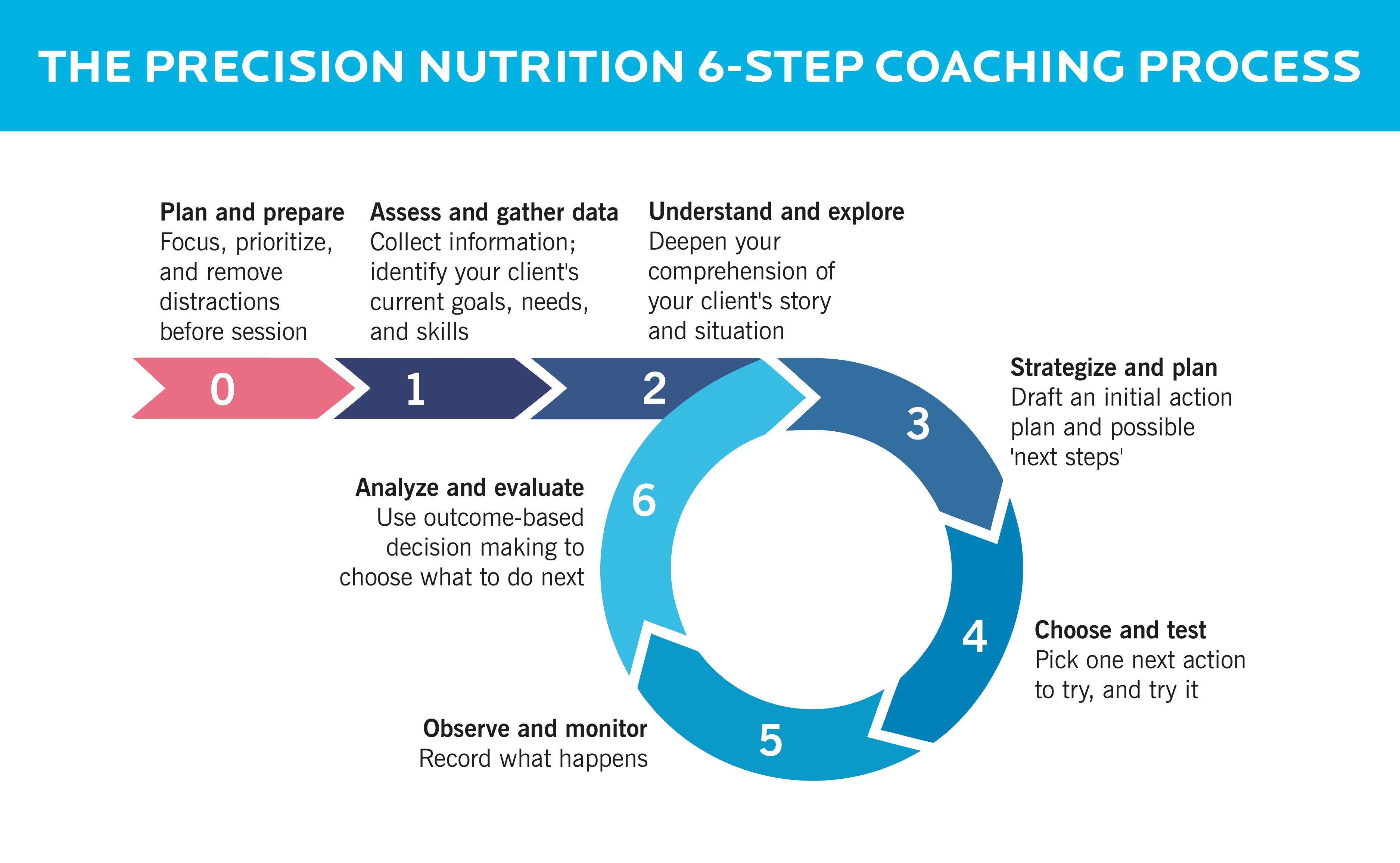 A visual representation of the six steps of Precision Nutrition's coaching framework.