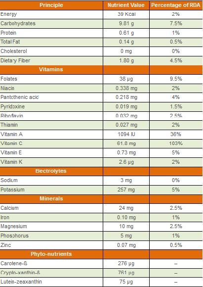 10 Health Benefits Of Papaya weight loss