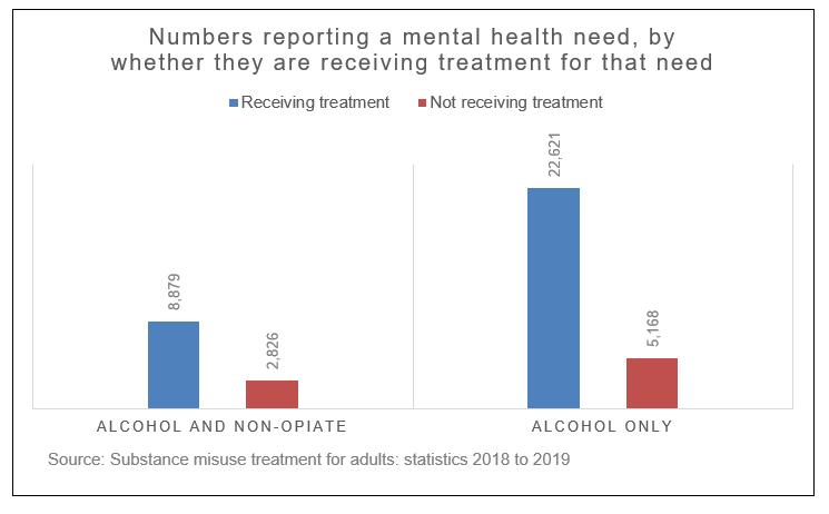 Graph from the Substance Misuse Treatment for adult Survey 2018-2019, showing numbers reporting a mental health need, by whether they are receiving treatment for that need. Numbers for alcohol misuse only, who are not receiving treatment, are greater than those reporting alcohol and opiate misuse.