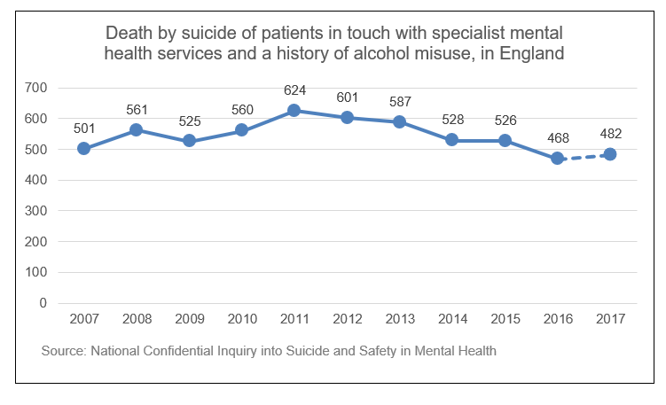 Graph from the Office of National Statistics showing deaths by suicide of patients in touch with specialist mental health services and a history of alcohol misuse in England. Data is from 2007 to 2017. Numbers peak at 624 in 2011, from 501 in 2007. In 2017 the number was 482.