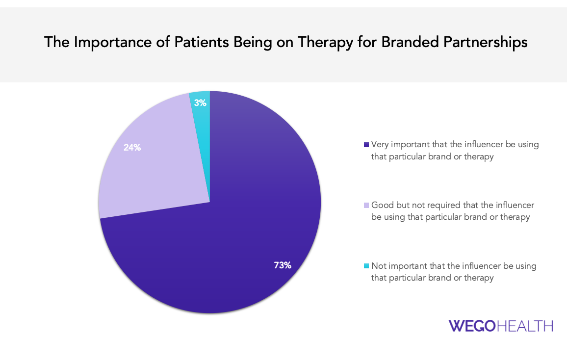 Branded Partnerships Patient Influencers and Pharmaceutical Companies