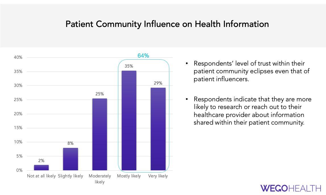 Influence to action lifestyle influencer versus patient influencer