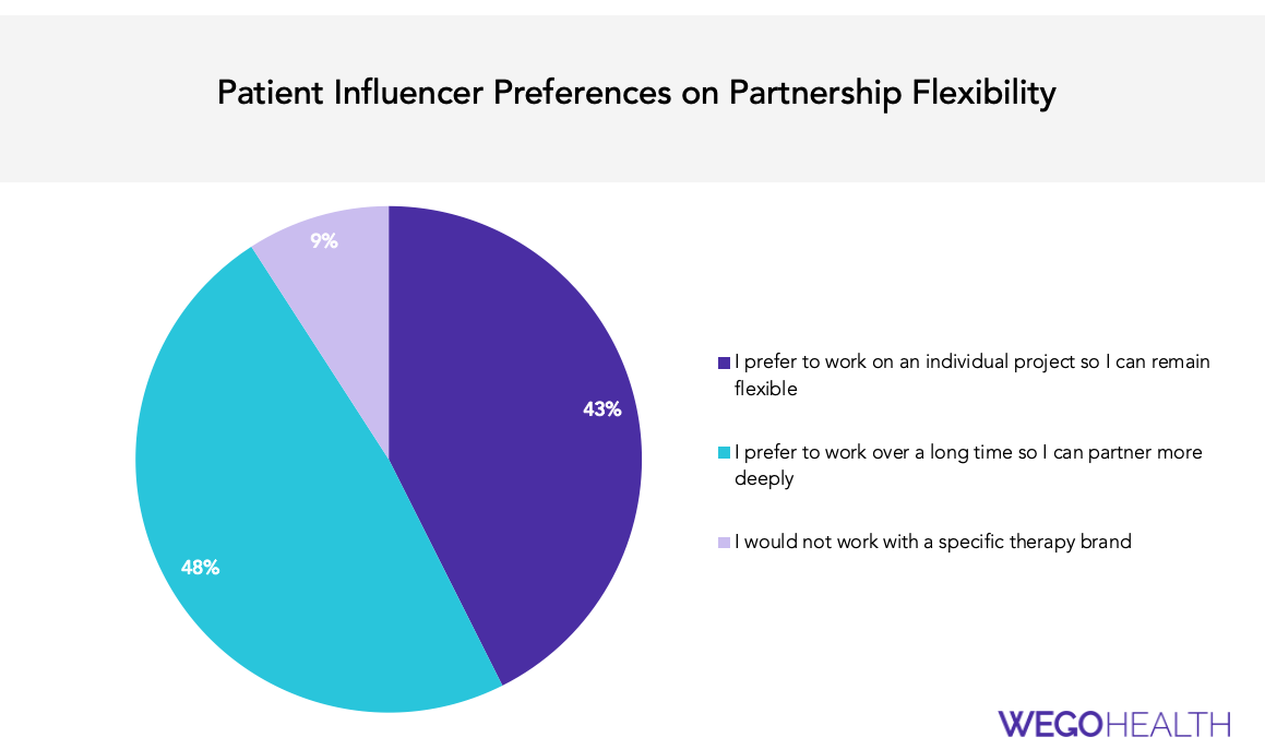 Patient Influencer Branded Partnerships with Pharma Companies
