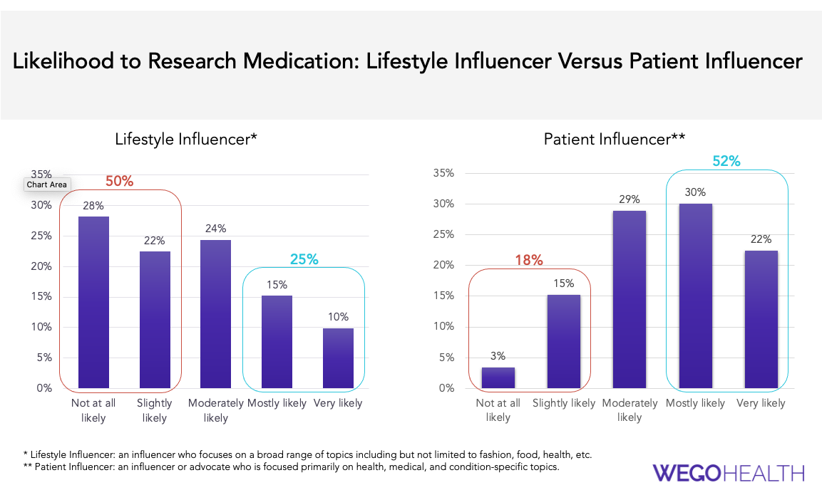 Lifestyle Influencer versus Patient Influencer Trust Factor