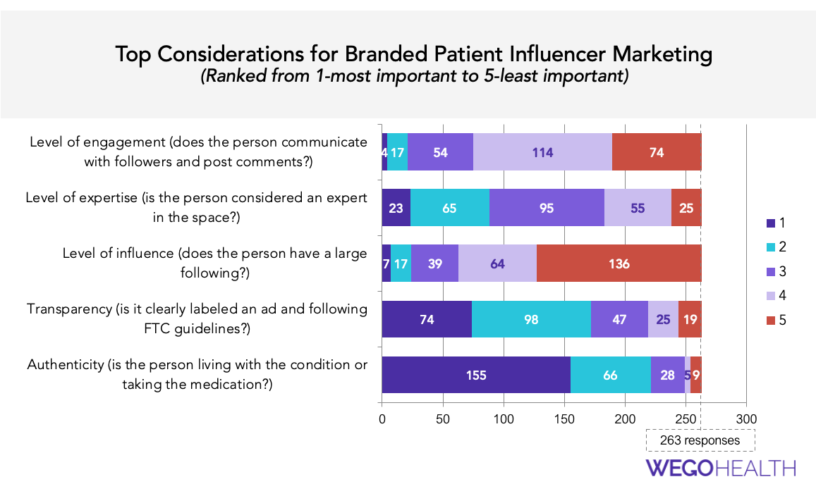 Considerations for Branded Patient Influencer Marketing
