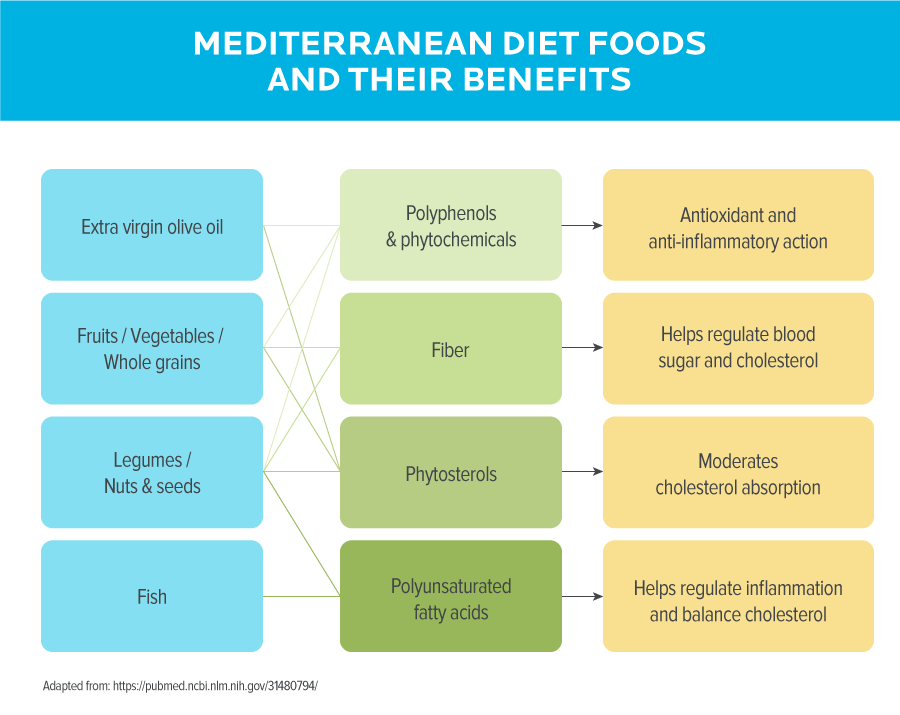 This chart shows popular Mediterranean diet foods and their benefits. From the top: 1) Extra virgin olive oil provide polyphenols and phytochemicals (which have anti-inflammatory and antioxidant effects); 2) Fruits/vegetables/whole grains provide fiber (which help regulate blood sugar and cholesterol); 3) Legumes/nuts and seeds provide phytosterols (which help moderate cholesterol absorption); 4) Fish provides polyunsaturated fatty acids, which help regular inflammation and balance cholesterol