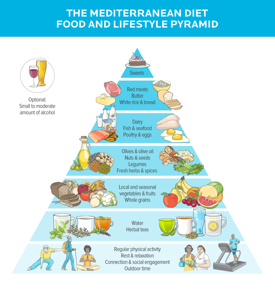 The Mediterranean diet food and lifestyle pyramid. Starting from the bottom of the pyramid: Regular physical activity; Rest & relaxation; Connection & social engagement; Outdoor time Water and herbal teas Local and seasonal vegetables & fruits; Whole grains Olives & olive oil; Nuts & seeds; Legumes; Fresh herbs & spices Dairy; Fish & seafood; Poultry & eggs Red meats; Butter; White rice & bread Sweets