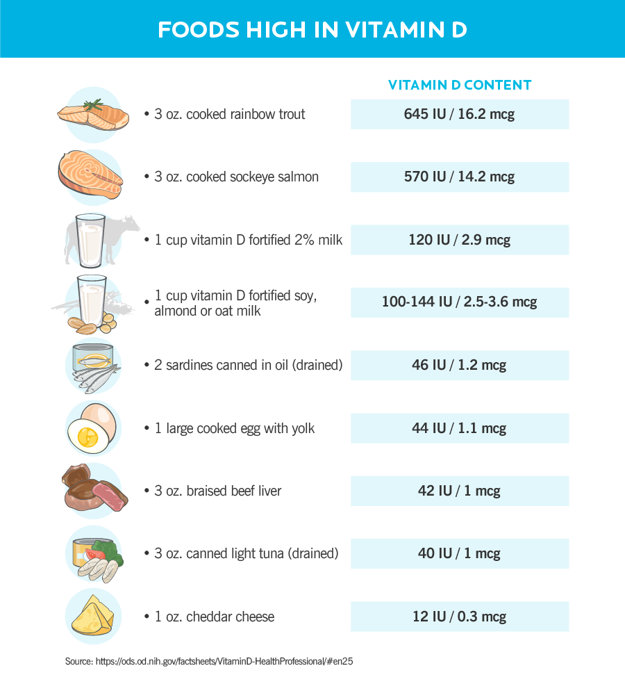 "The table is divided into two columns: The column on the left is labelled ""Food,"" and shows a list of vitamin D-rich foods. The column on the right is labelled ""Vitamin D content"" and shows the amount of vitamin D (in international units and micrograms) in each food. The selection of foods is listed in order of highest amount to lowest amount of vitamin D. Starting from the top row, the list reads: 3 ounces of cooked rainbow trout has 645 IU or 16.2 mcg of vitamin D. 3 ounces of cooked sockeye salmon has 570 IU or 14.2 mcg of vitamin D. 1 cup of 2% vitamin D fortified milk has 120 IU or 2.9 mcg of vitamin D. 1 cup of vitamin D fortified soy, almond or oat milk has 100 to 144 IU or 2.5 to 3.6 mcg of vitamin D. 2 canned sardines—drained—has 46 IU or 1.2 mcg of vitamin D. 1 large cooked egg with yolk has 44 IU or 1.1 mcg of vitamin D. 3 ounces of braised beef liver has 42 IU or 1 mcg of vitamin D. 3 ounces of canned light tuna fish—drained—has 40 IU or 1 mcg of vitamin D. 1 ounce cheddar cheese has 12 IU or 0.3 mcg of vitamin D."