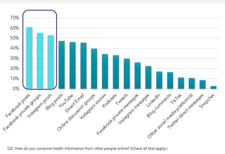 Graph depecting the top social media channel on which patients consume health information
