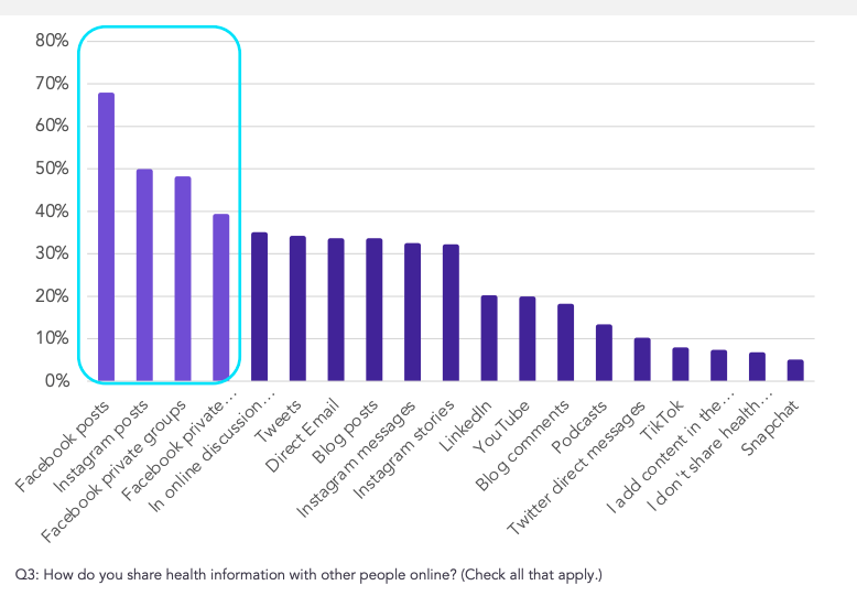 graph showing the Top social media channels where patients share information