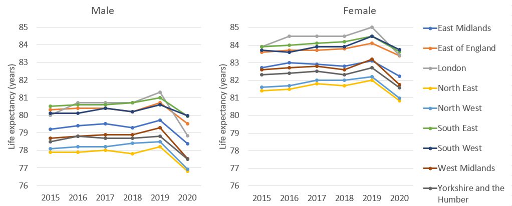Graph showing provisional life expectancy in English regions, 2015 to 2020, by sex