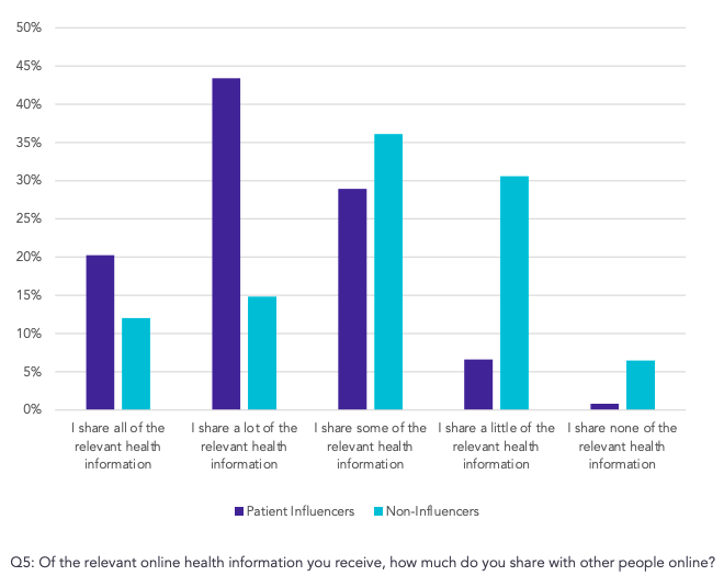 Graph showing that Patient influencers are more likely than activated patients to share health information online